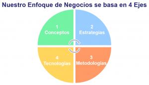4 Ejes de la Consultoría de Daniel Rodríguez